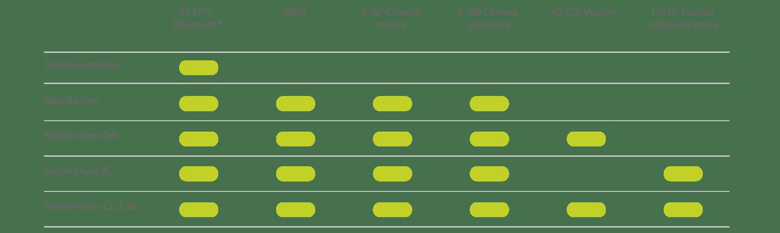 Configuraciones estándar de Mesa 2
